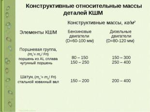 Конструктивные относительные массы деталей КШМ Элементы КШМКонструктивные м