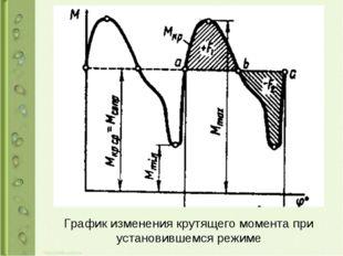График изменения крутящего момента при установившемся режиме