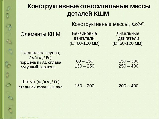 Конструктивные относительные массы деталей КШМ Элементы КШМКонструктивные м...