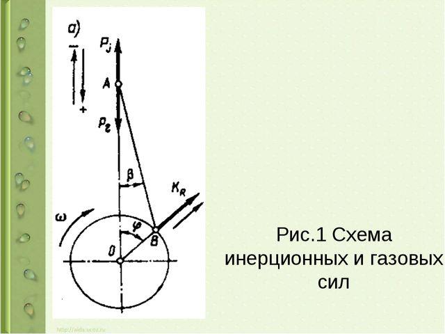 Рис.1 Схема инерционных и газовых сил