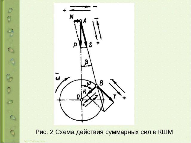Рис. 2 Схема действия суммарных сил в КШМ