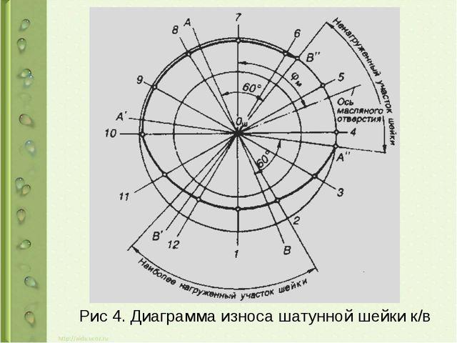 Рис 4. Диаграмма износа шатунной шейки к/в
