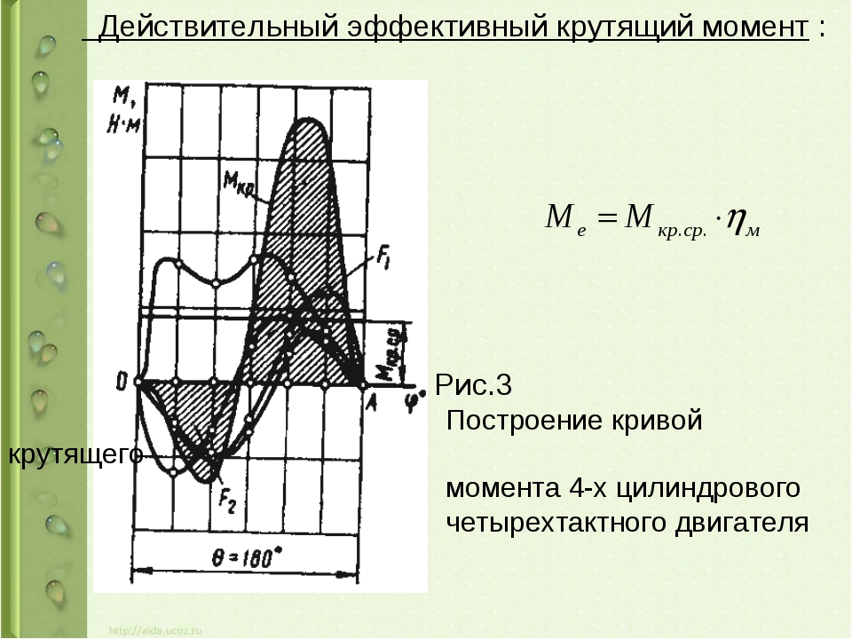 Действительный эффективный крутящий момент : Рис.3 Построение кривой крутяще...
