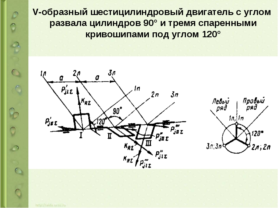V-образный шестицилиндровый двигатель с углом развала цилиндров 90° и тремя с...