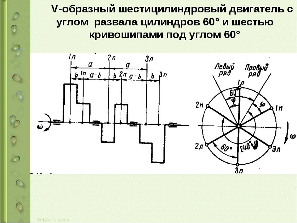 V-образный шестицилиндровый двигатель с углом развала цилиндров 60° и шестью...