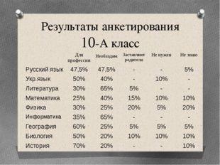 Результаты анкетирования 10-А класс Для профессии Необходим Заставляют родите