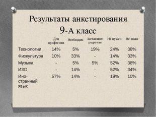 Результаты анкетирования 9-А класс Для профессии Необходим Заставляют родител