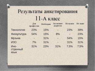 Результаты анкетирования 11-А класс Для профессии Необходим Заставляют родите