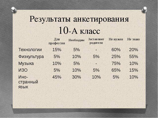 Результаты анкетирования 10-А класс Для профессии Необходим Заставляют родите...