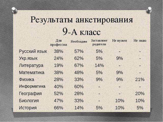 Результаты анкетирования 9-А класс Для профессии Необходим Заставляют родител...