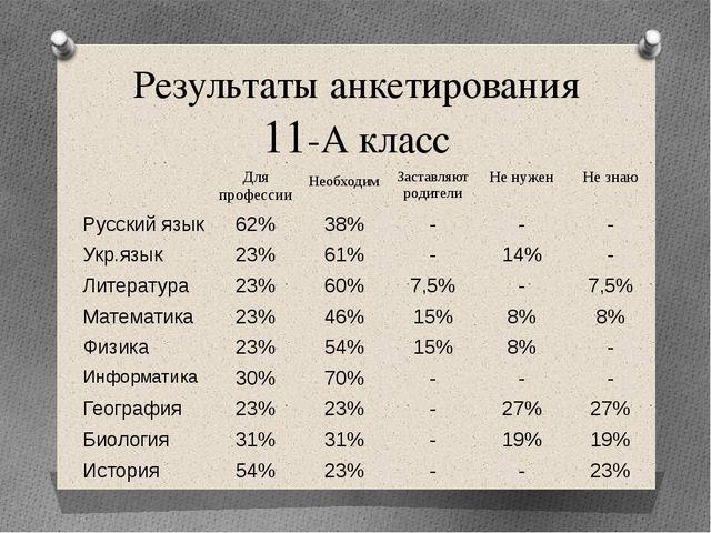 Результаты анкетирования 11-А класс Для профессии Необходим Заставляют родите...
