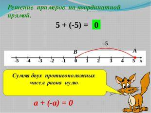 Решение примеров на координатной прямой. 5 + (-5) = -5 А В 0 Сумма двух проти