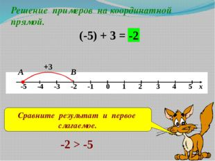 Решение примеров на координатной прямой. (-5) + 3 = +3 В -2 А Сравните резуль
