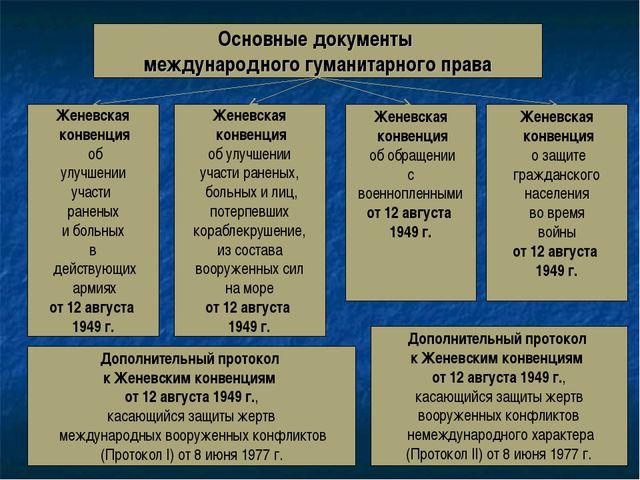 Основные документы международного гуманитарного права Женевская конвенция об...
