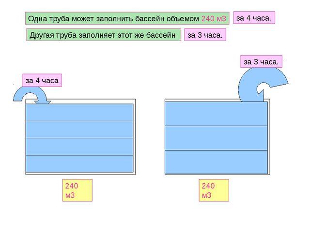 Одна труба может заполнить бассейн объемом 240 м3 за 4 часа. за 4 часа Друга...