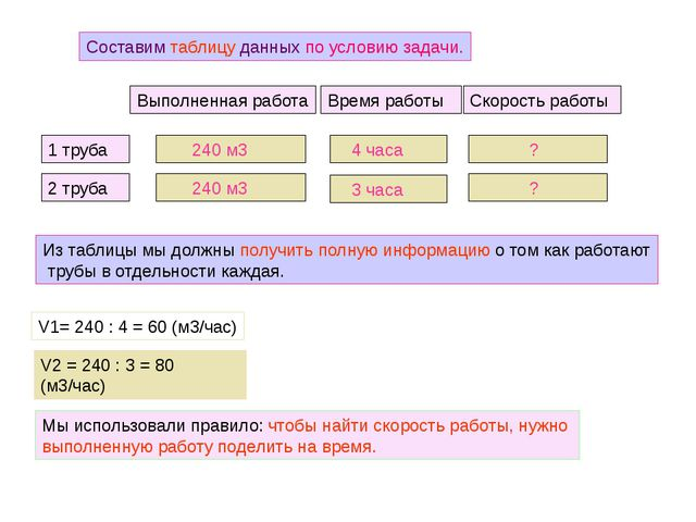 Составим таблицу данных по условию задачи. Выполненная работа Время работы Ск...