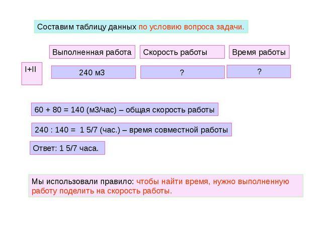 Составим таблицу данных по условию вопроса задачи. І+ІІ Выполненная работа 24...