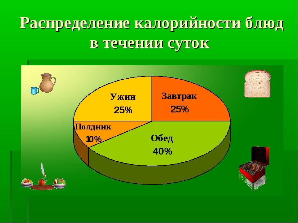 Распределение калорийности блюд в течении суток