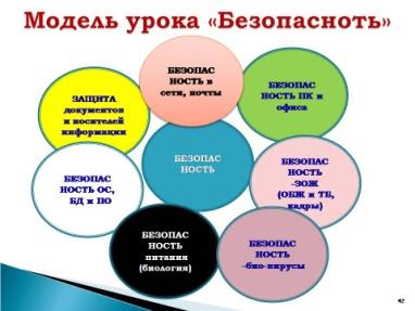 C:\Documents and Settings\User.HOME-D88EBA199C\Рабочий стол\модель урока Безопасность.jpg