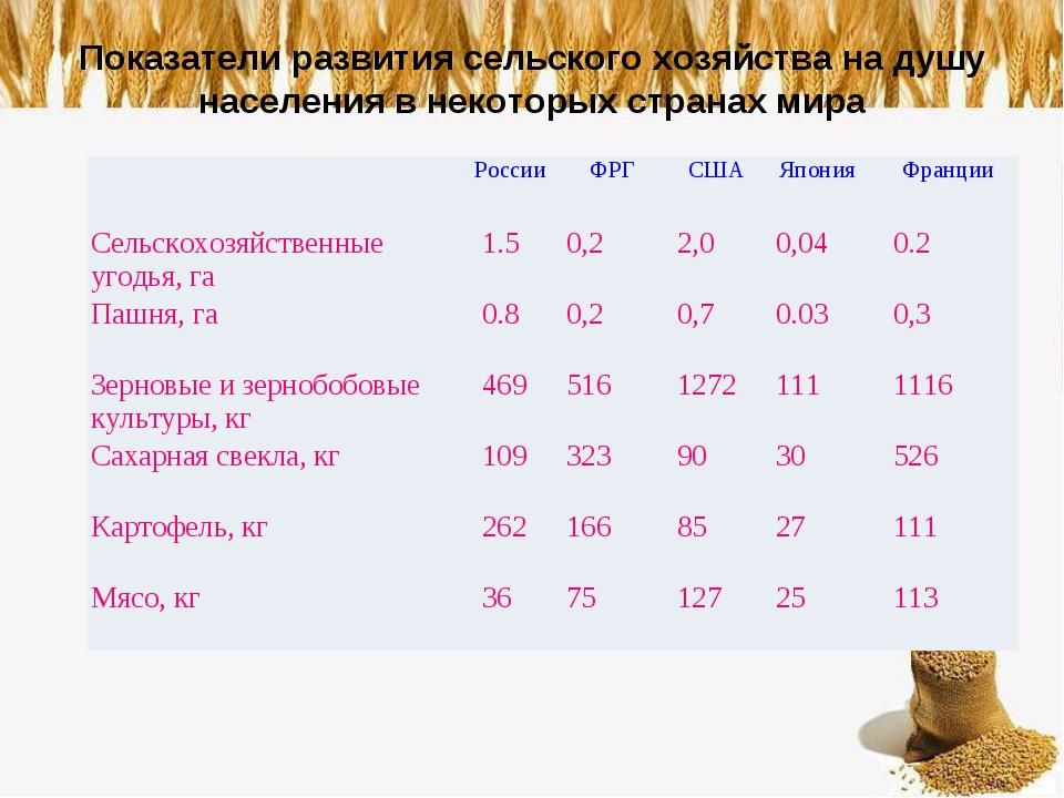 Показатели развития сельского хозяйства на душу населения в некоторых странах...