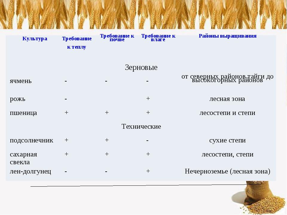 КультураТребование к теплуТребование к почвеТребование к влагеРайоны выра...