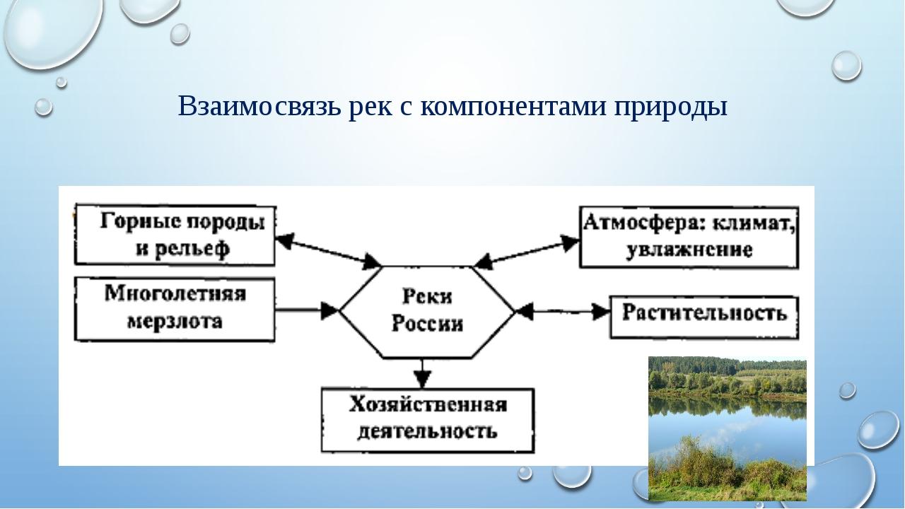 Домашнее задание §12 Выполнить задание: определить падение и уклон реки по д...