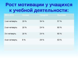 Рост мотивации у учащихся к учебной деятельности: 2011-2012НизкаяСредняяВы