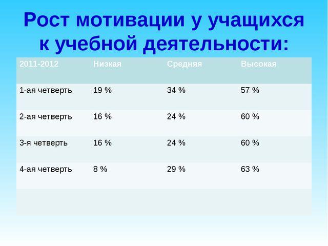 Рост мотивации у учащихся к учебной деятельности: 2011-2012НизкаяСредняяВы...