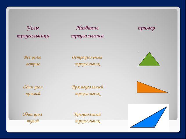 Углы треугольника Название треугольника пример Все углы острые Остроуголь...