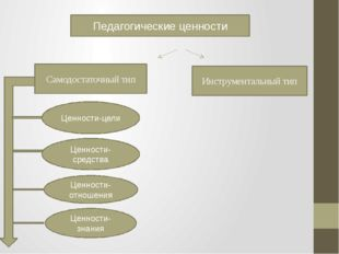 Педагогические ценности Самодостаточный тип Инструментальный тип Ценности-цел