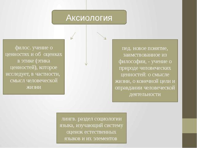 Аксиология филос. учение о ценностях и об оценках в этике (этика ценностей),...