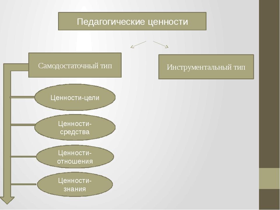 Педагогические ценности Самодостаточный тип Инструментальный тип Ценности-цел...