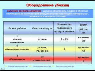 РВ - радиоактивные вещества; ОВ – отравляющие вещества; БС – биологические ср