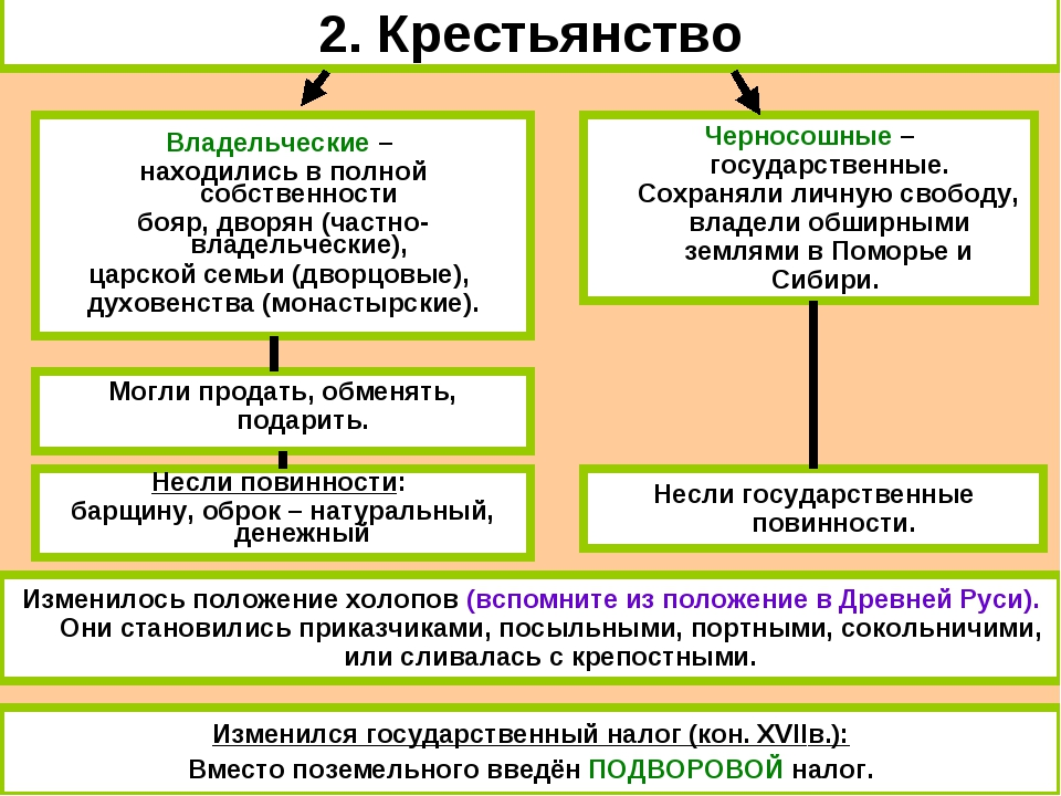 2. Крестьянство Владельческие – находились в полной собственности бояр, дворя...
