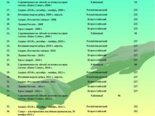 16.Соревнование по лёгкой атлетике на приз газеты «Наше Слово», 2008 гРайон
