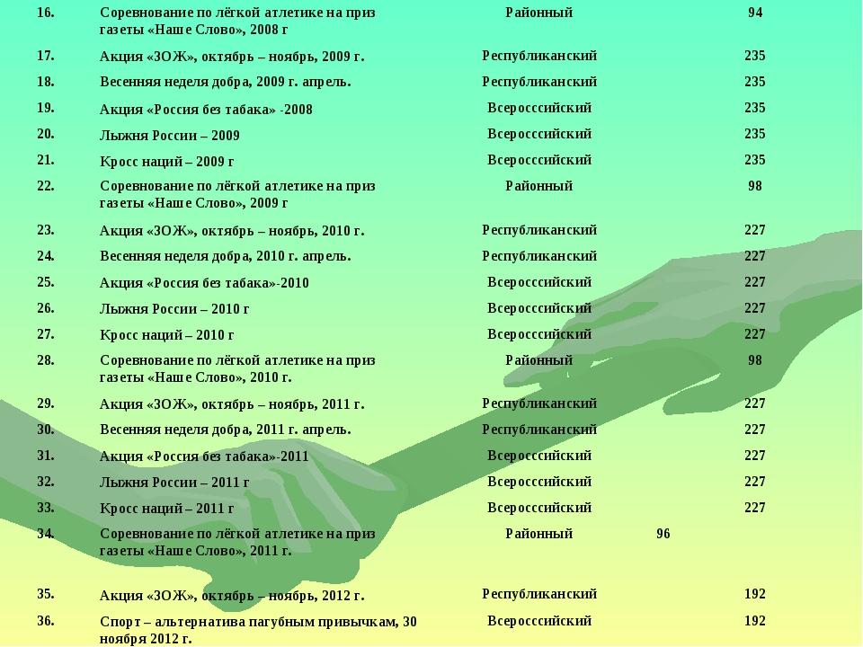 16.Соревнование по лёгкой атлетике на приз газеты «Наше Слово», 2008 гРайон...