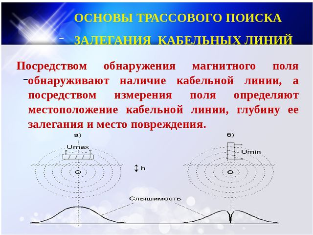 Посредством обнаружения магнитного поля обнаруживают наличие кабельной линии...