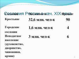 Сословия России в нач. XIX века * СословияЧисленностьПроцент Крестьяне32,6