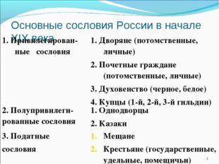 Основные сословия России в начале XIX века * 1. Привилегирован-ные сословия1