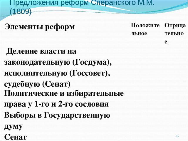 Предложения реформ Сперанского М.М. (1809) * Элементы реформПоложительноеОт...