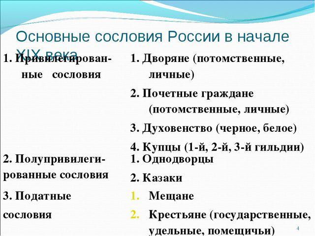 Основные сословия России в начале XIX века * 1. Привилегирован-ные сословия1...