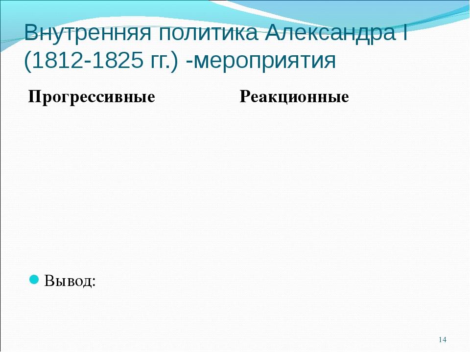 Внутренняя политика Александра I (1812-1825 гг.) -мероприятия Вывод: * Прогре...