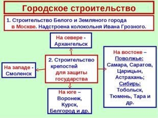 Городское строительство 1. Строительство Белого и Земляного города в Москве.