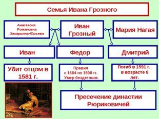 Семья Ивана Грозного Иван Грозный Мария Нагая Федор Убит отцом в 1581 г. Прес