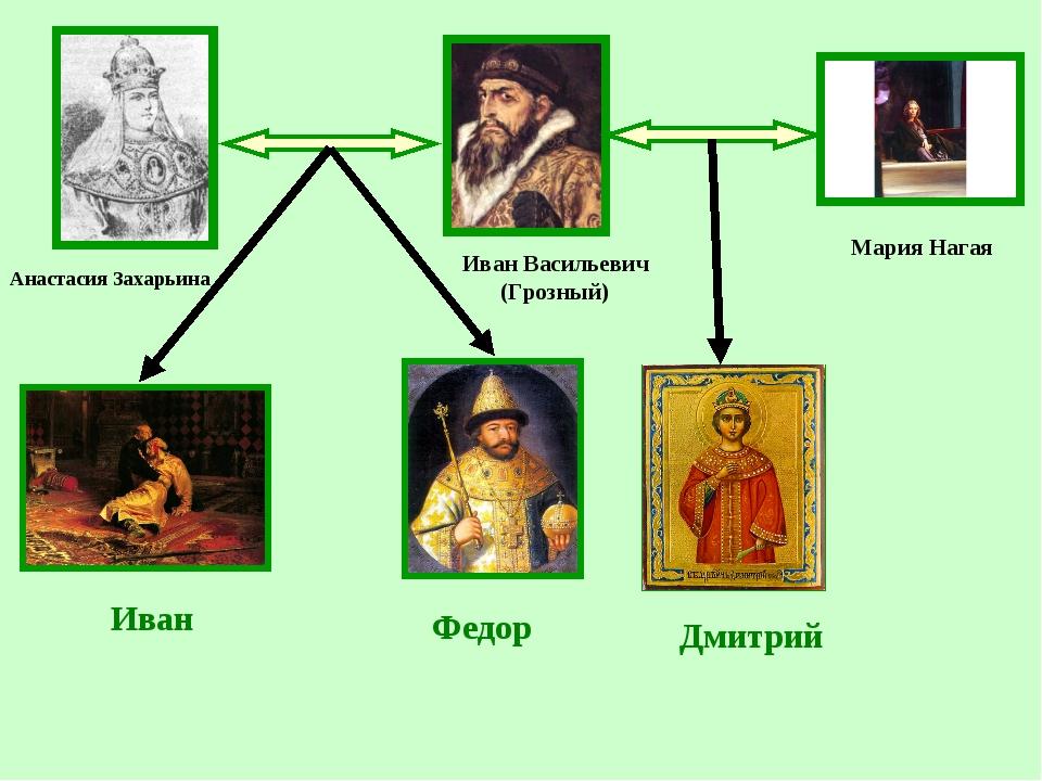 Иван Федор Дмитрий Анастасия Захарьина Мария Нагая Иван Васильевич (Грозный)