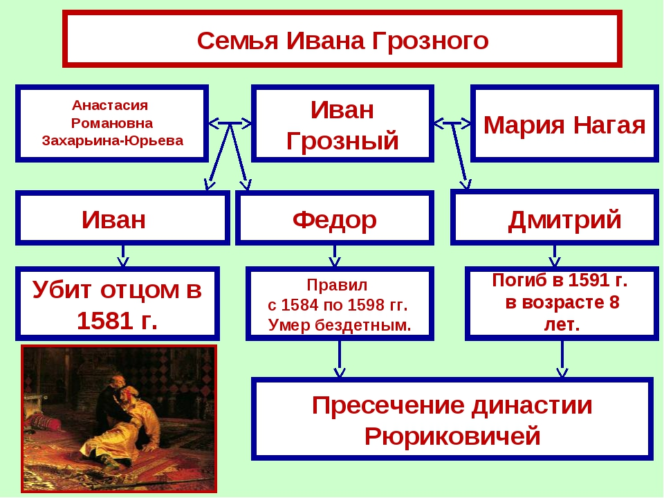 Семья Ивана Грозного Иван Грозный Мария Нагая Федор Убит отцом в 1581 г. Прес...