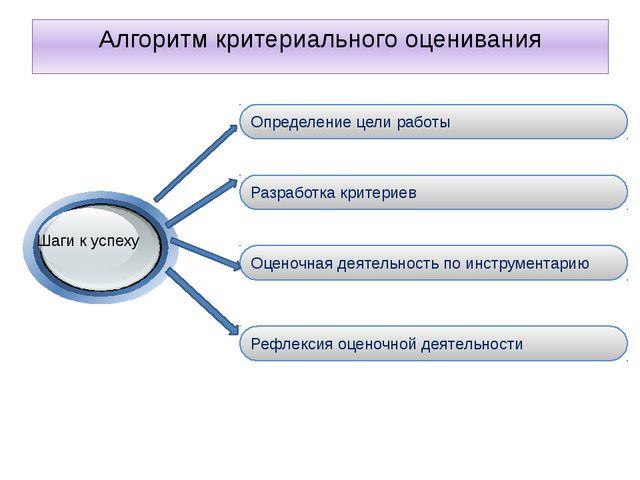 Алгоритм критериального оценивания Определение цели работы Разработка критери...