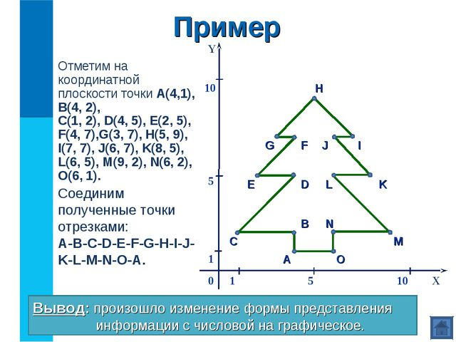 Отметим на координатной плоскости точки А(4,1), В(4, 2), С(1, 2), D(4, 5), E(...