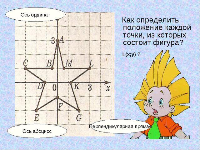 Как определить положение каждой точки, из которых состоит фигура? Ось абсцис...