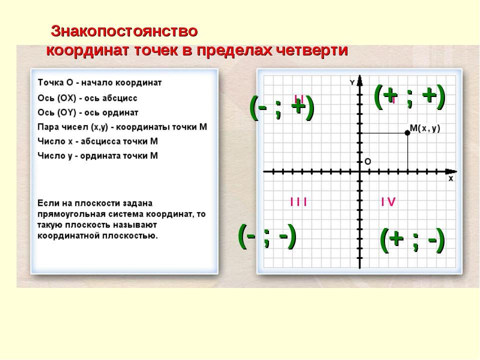 Знакопостоянство координат точек в пределах четверти I I I I I I I V (+ ; +)...